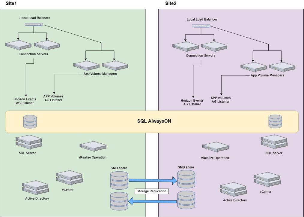 Disegno di un'infrastruttura VDI basata su VMware Horizon multi-site in Iperconvergenza in ambiente critico