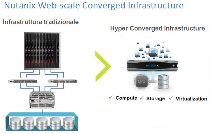 Disegno infrastruttura tradizionale verso infrastruttura Nutanix in iperconvergenza